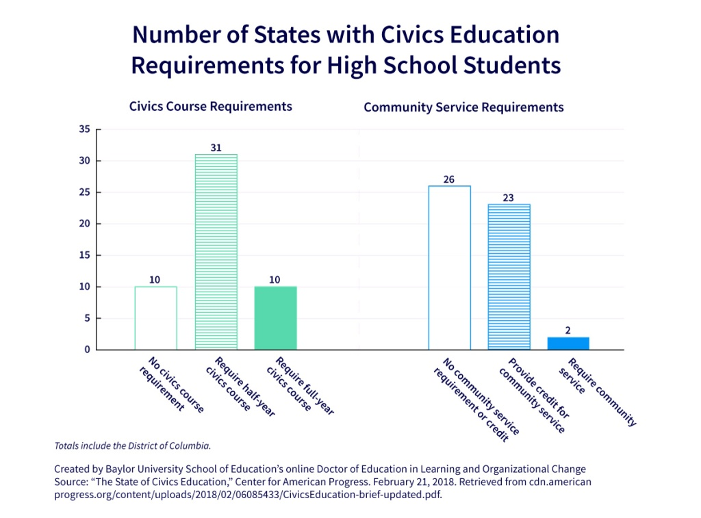 Bar charts showing the number of states that require civics courses and community service