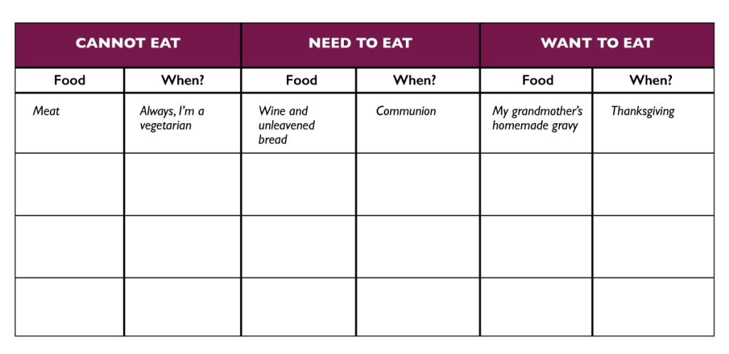 Fill-in-the-blank menu describing foods you cannot, need to, and want to eat and when.