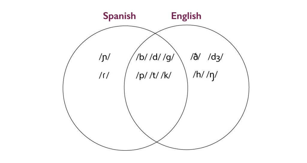 Venn diagram comparing phonemes in English and Spanish.