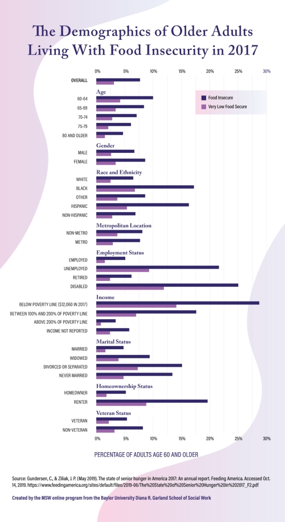 The demographics of older adults living with food insecurity in 2017.