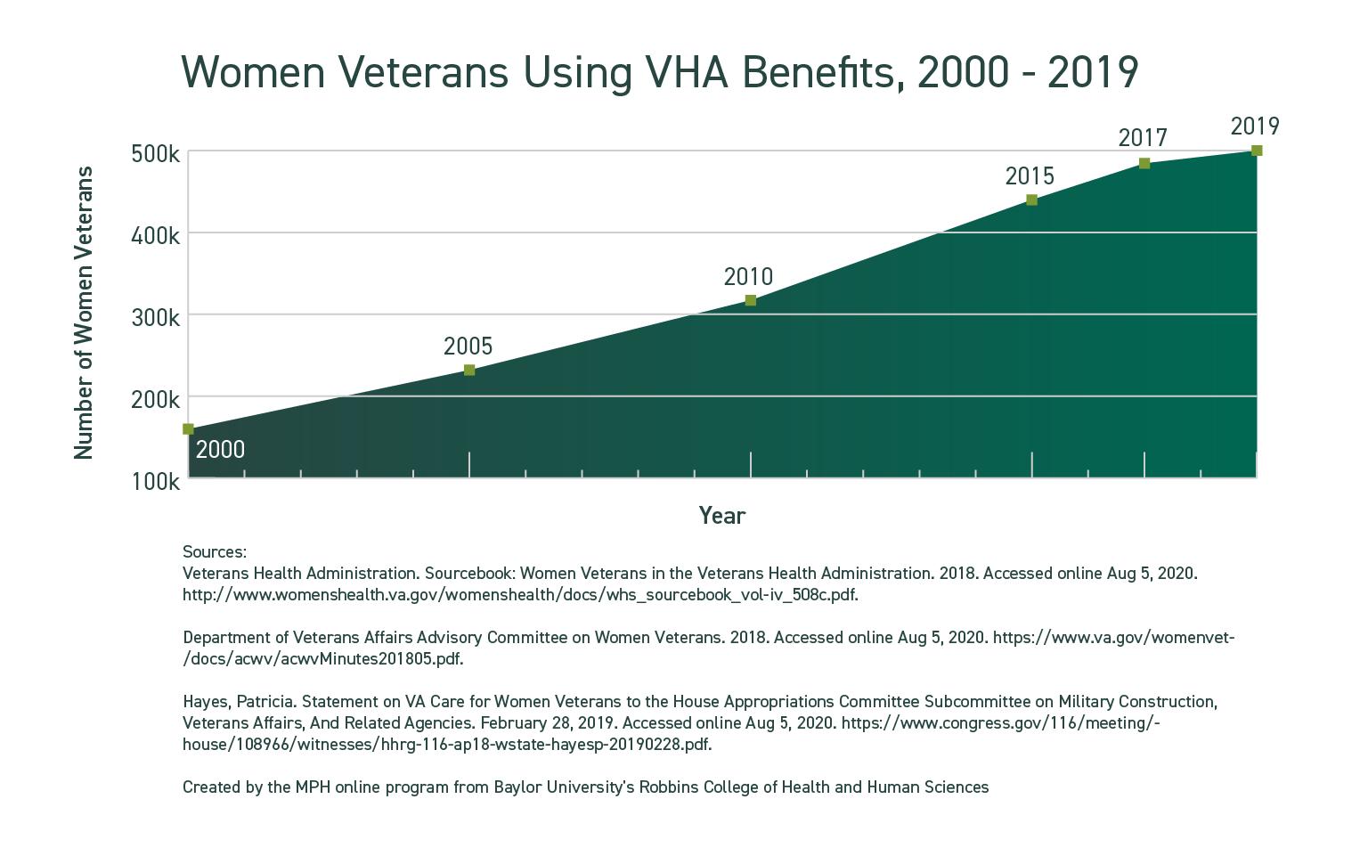 Women Veterans Enrolled in VHA Benefits, 2000 – 2019