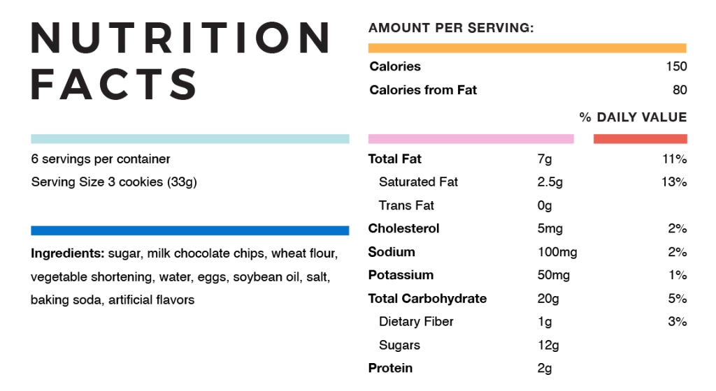 Illustration of nutrition label giving an example of a breakdown of nutrition facts
