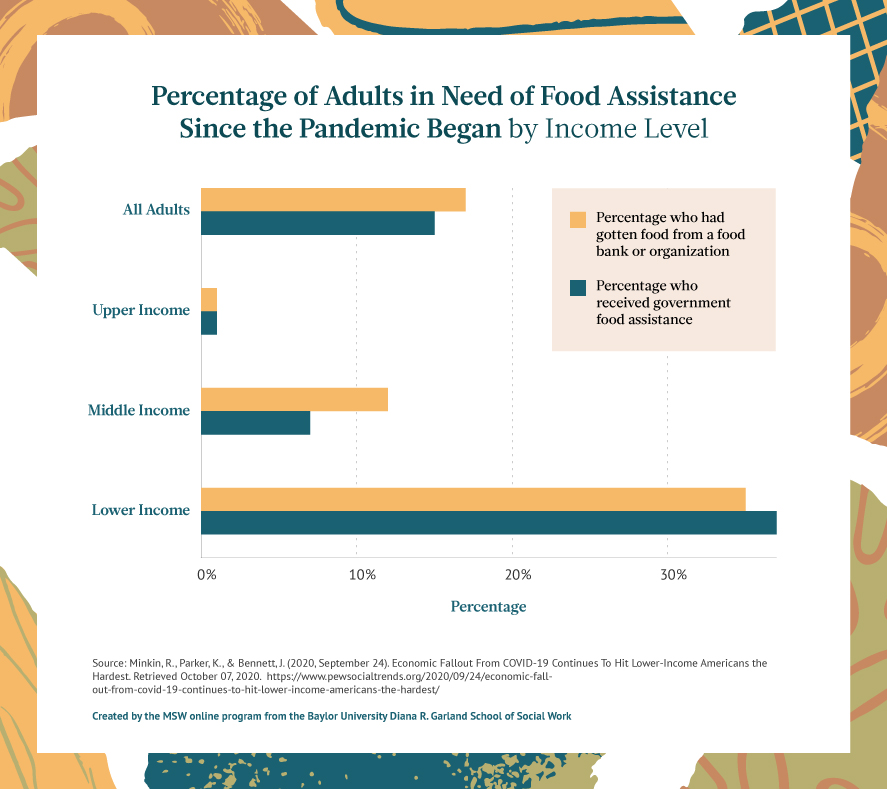 Percentage of adults in need of food assistance since the pandemic began by income level